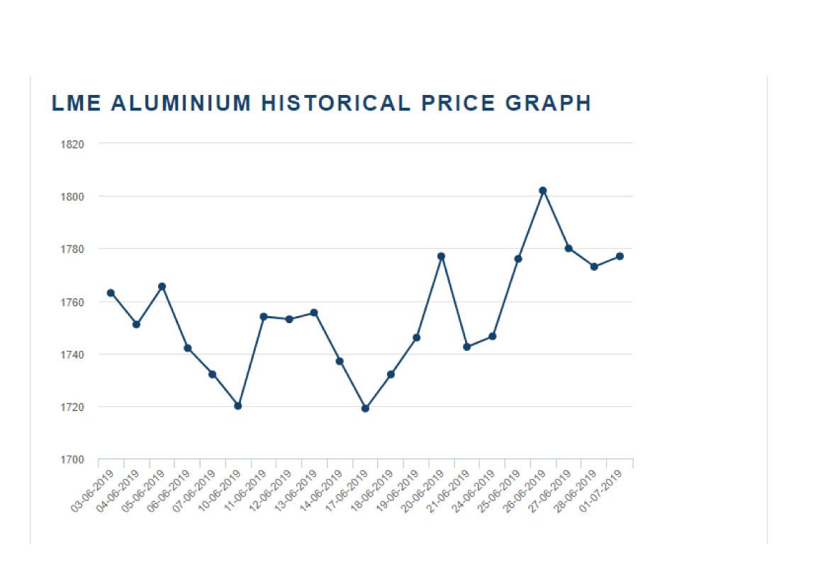 doc2 - قیمت آلومینیوم در بازار ایران و جهان
