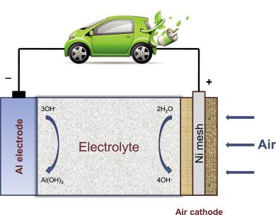 توليد باتريهاي آلومينيوم-هوا براي خودروهاي الكتريكي