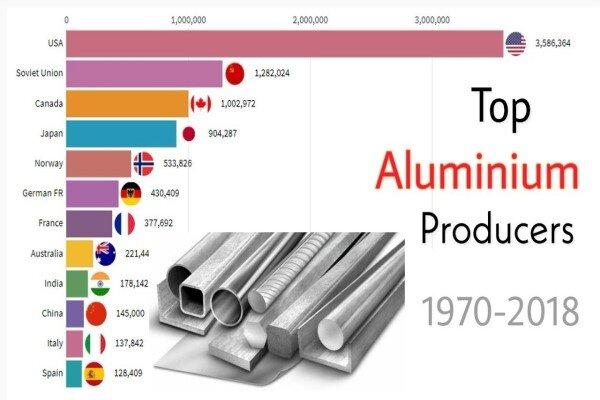 چين چگونه غول توليد كننده آلومينيوم در جهان شد!!