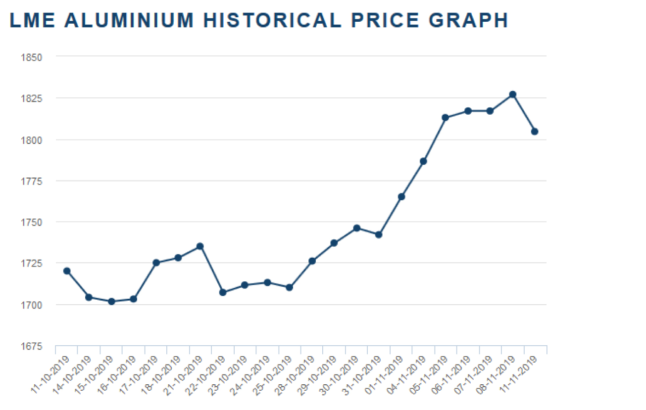 کاهش قیمت آلومینیوم براساس پیشبینی صورت گرفت