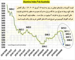 انتظار سودآوری بیشتر شرکت های تولیدکننده شمش آلومینیوم/ آلومینا ارزان شد