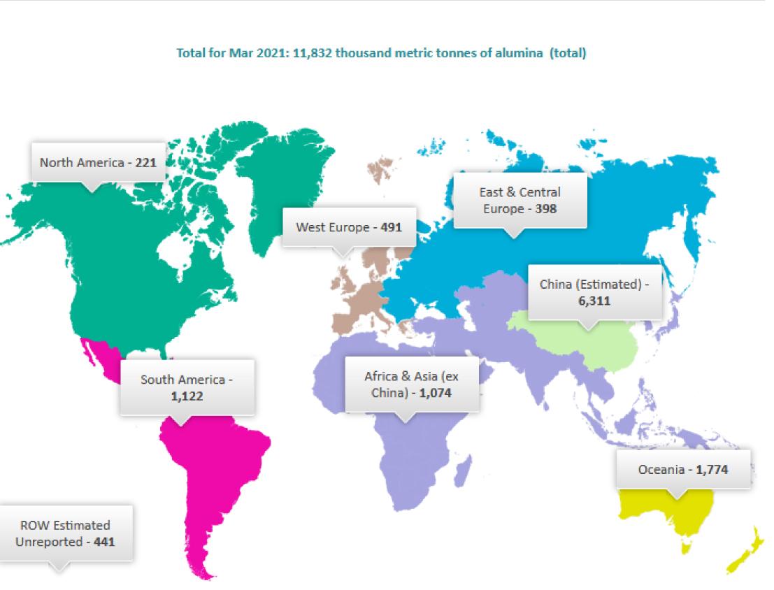 تولید جهانی آلومینا در ماه مارس